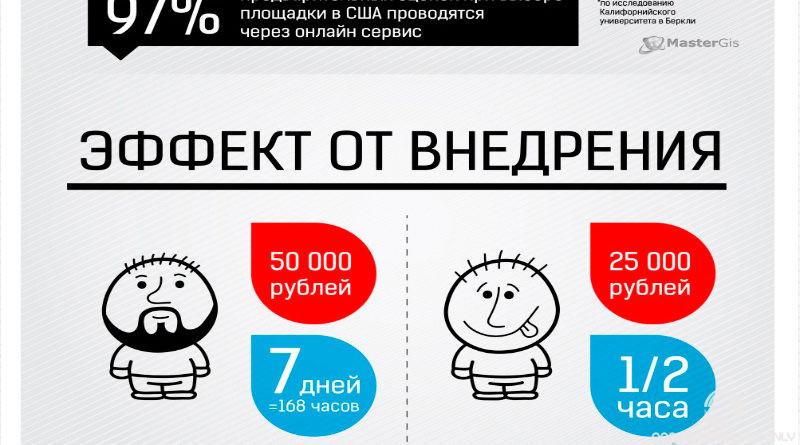 Mastergis.ru